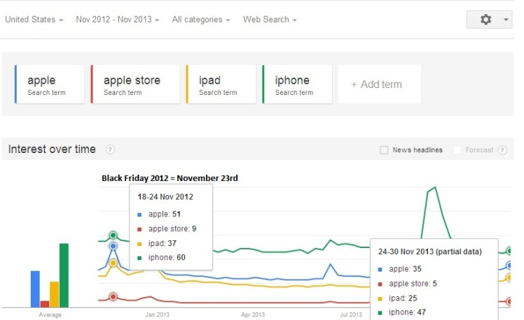 Apple Search Volume