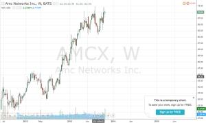 AMCX_Shareprice