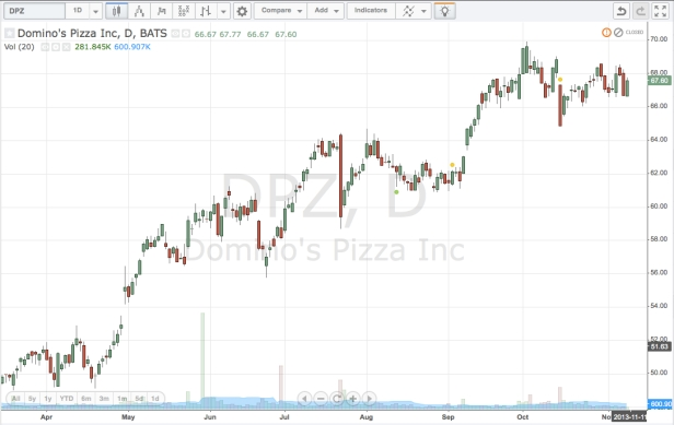 Dominoes Pizza Price Chart