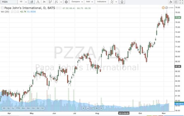 PapaJohnsPizza_Chart