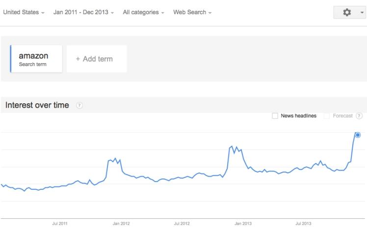 13-12-09_Trend_Amazon