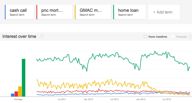 13-12-15_cashcall_pnc_gmac_homeloan search volume