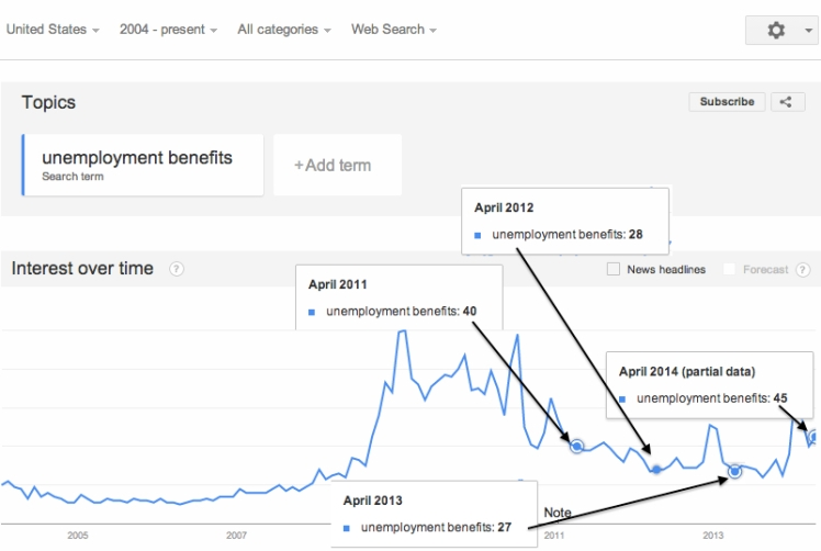 "Search Volume for ""Unemployment Benefits"""