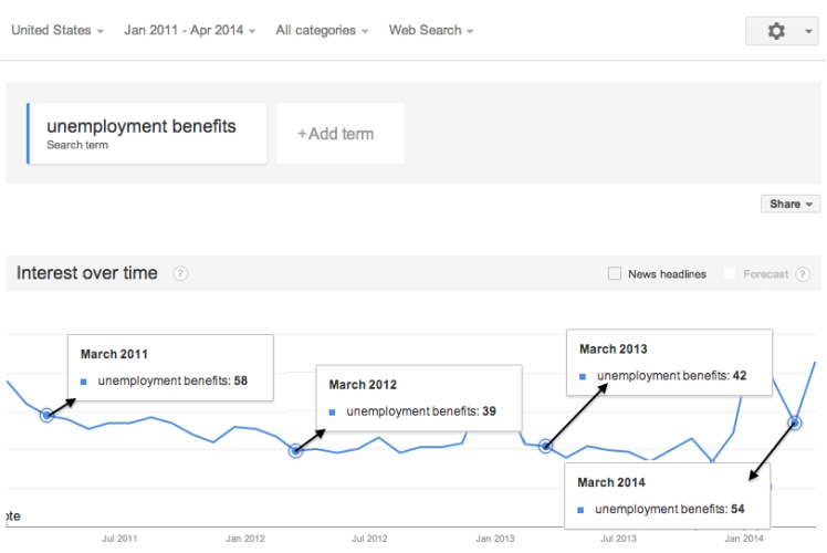 """Unemployment Benefits"" Search Trend"