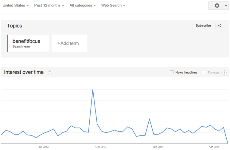 Search Volume Trends for BenefitFocus Inc