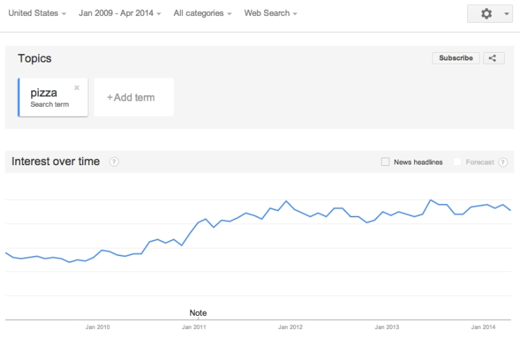 Google Search Trend for Pizza