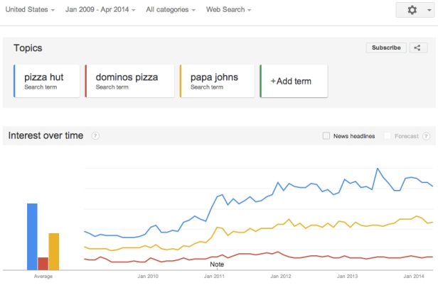 Search volume trends for Pizza Delivery