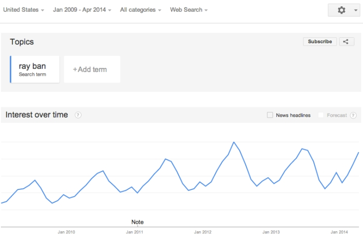 RayBan Search Trend