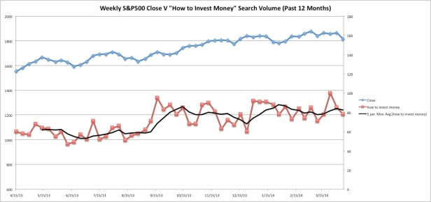 "S&P500 VS ""How to invest money"" - 12 Month Historical Comparison"