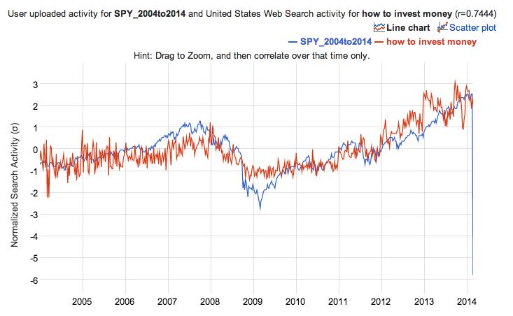SPY_HowToInvestMoney_Correlation