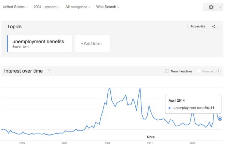 "Search volume for the term ""Unemployment Benefits"", suggests that March Unemployment Rate will increase."