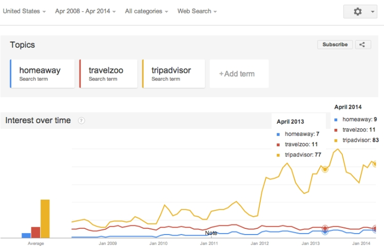 Year over Year search comparison for Travelzoo, HomeAway and TripAdvisor.