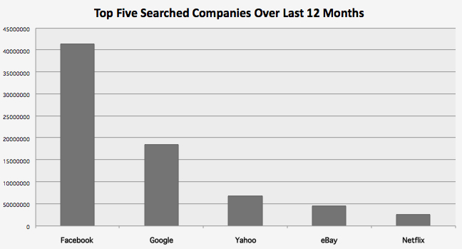 Most Searched Stocks PAst 12 Months