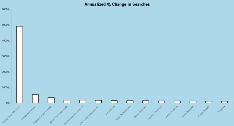 MostSearched_Annual