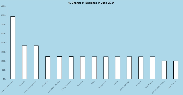 MostSearched_June14