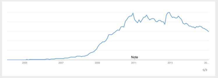 "Searches for ""Facebook"" for the last eleven years."