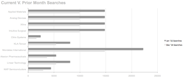 Largest increase in searches from December to January 2015.