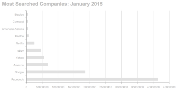 Most searched companies during the month of January 2015