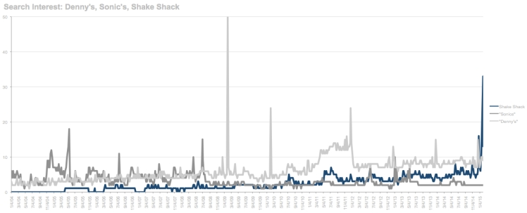 "Comparison of search interest in ""Shake Shack"", ""Denny's"" and ""Sonic's""."