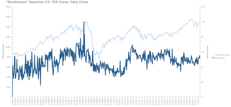 "Searches for ""Stockhouse"" V.S. TSX Composite Index Close"