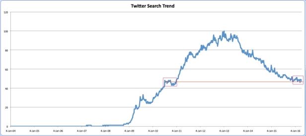 TwitterSearchTrend_Worldwide