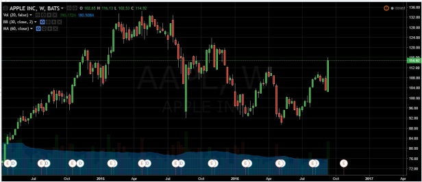 2016-09-17_apple_stock