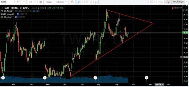 2016-09-22_twtr_stockchart