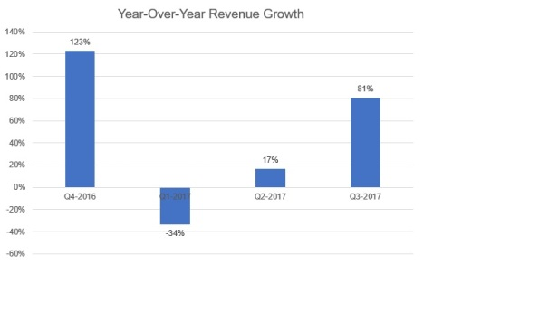 2017-03-16_YOY_RevGrowth