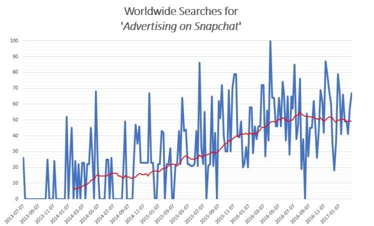 advertisingonsnapchat_search_worldwide