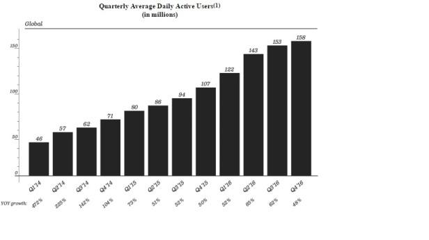 quarterly-average-dau
