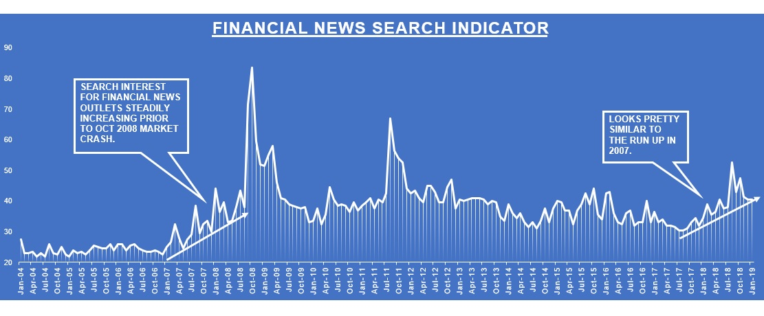 GOOGLE SEARCH TRENDS SIGNAL MORE MARKET PAIN TO COME.