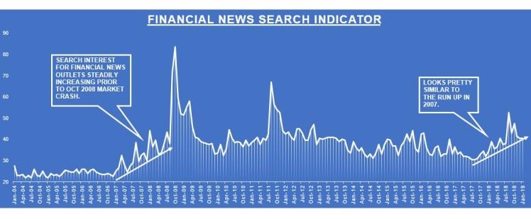 GOOGLE NEWS SEARCH INDICATOR_CHART